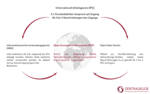 Wilhelm Thelen - Offene Akte - Open Government Partnership